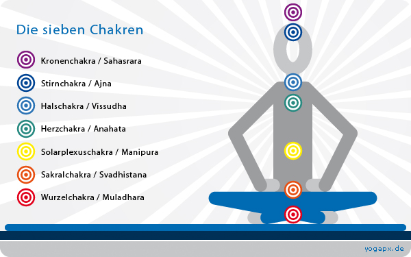 yogapx - yoga illustration: Was ist ein Chakra?